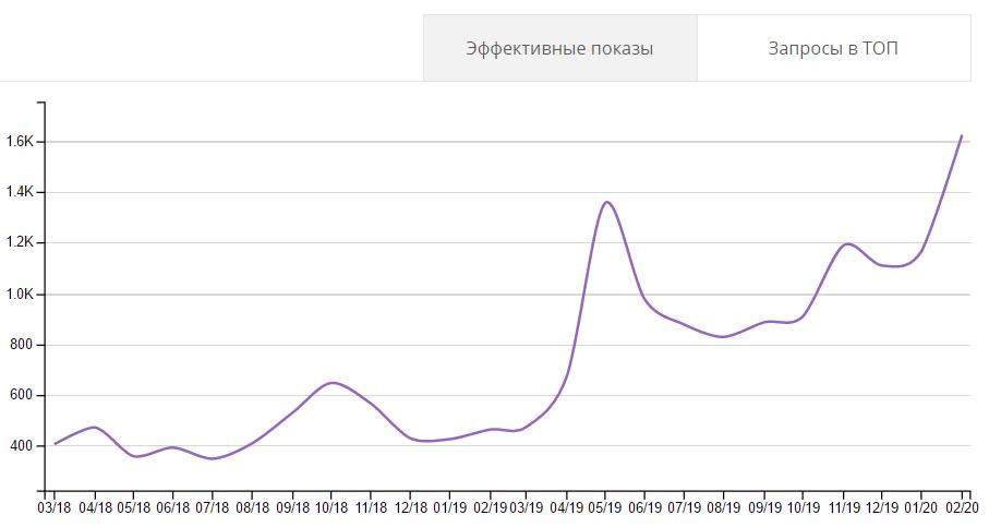 результаты продвижение сайта автосервиса