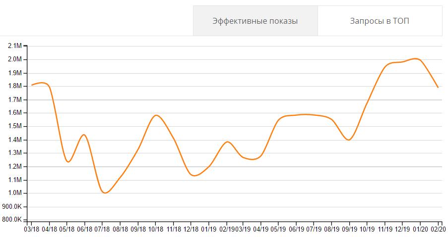 результаты seo продвижение портала