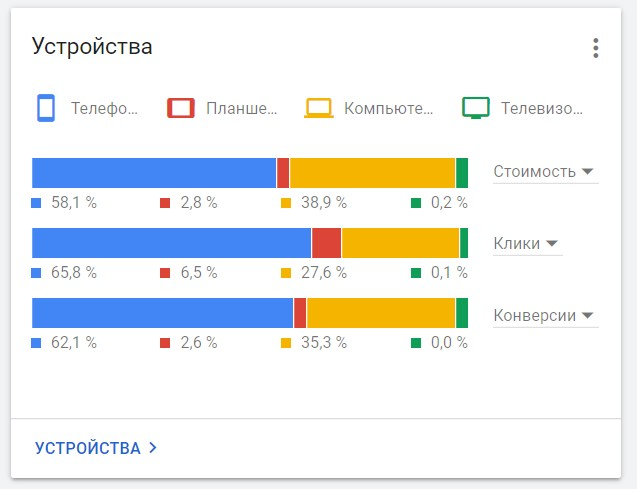 Ведение Google Adwords